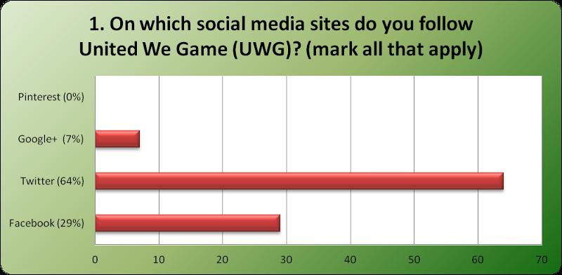 Social Media Poll Q1