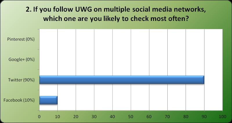 Social Media Poll Q2