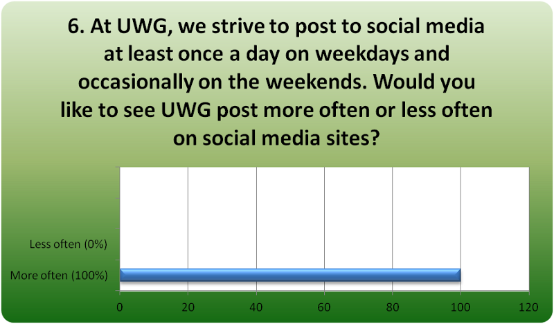 Social Media Poll Q6
