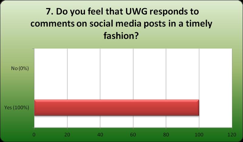 Social Media Poll Q7