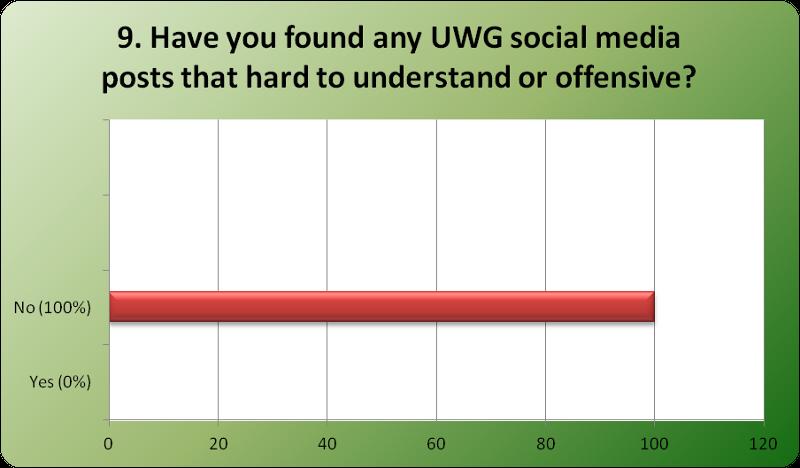 Social media poll Q9